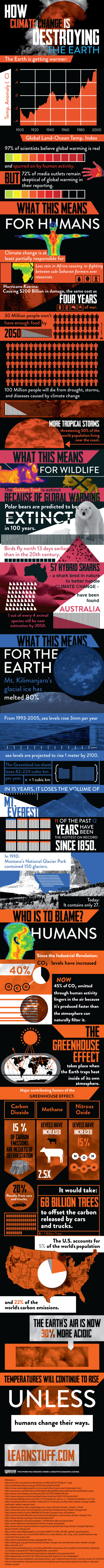 climate-change infographic
